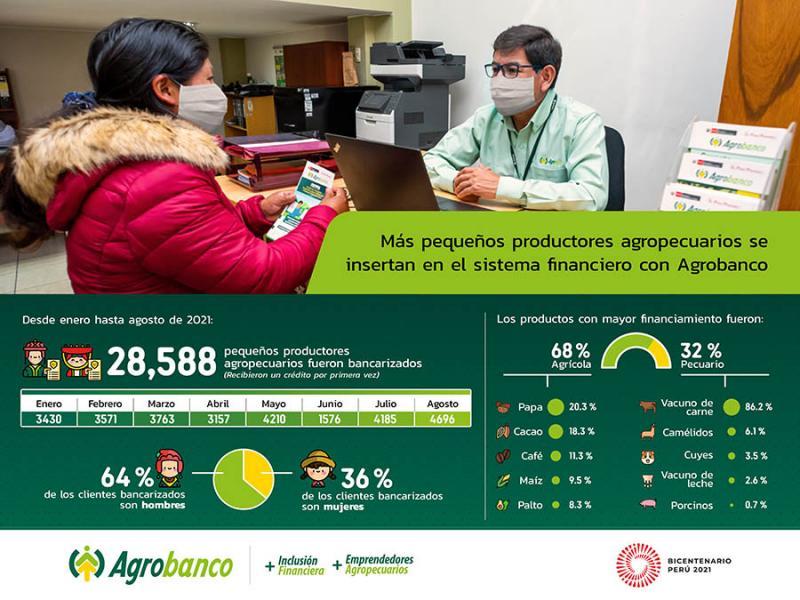 Inclusión financiera en el sector rural: 28.588 pequeños agricultores obtuvieron un préstamo por primera vez