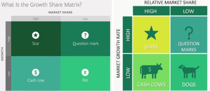 Matriz del Boston Consulting Group y tu Estrategia de Crecimiento