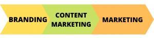 ¿Cuál es la diferencia entre marketing y branding?