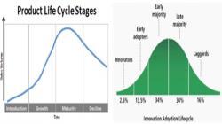 Ciclo de Vida del Producto y sus 5 Estrategias